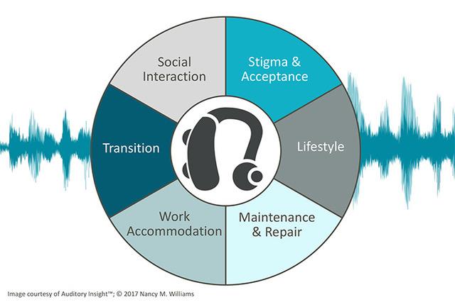 hearing aid graph